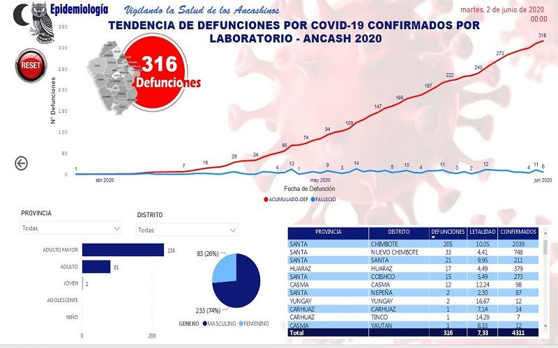 2_defunciones_covid-19_ancash