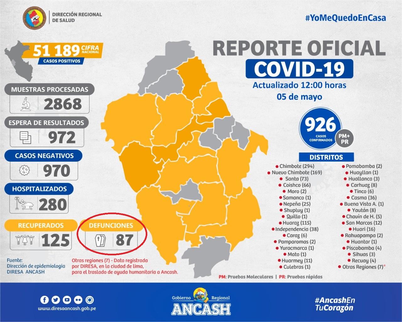 ultimo_reporte_covid_19_diresa_ancash_2
