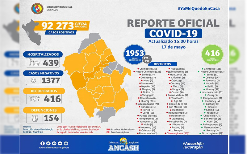 ultimo_reporte_covid_ancash_2_domingo_17