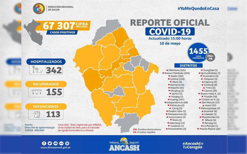 ultimo_reporte_diresa_covid_19_2