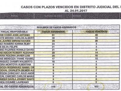 fiscalía anticorrupción Chimbote